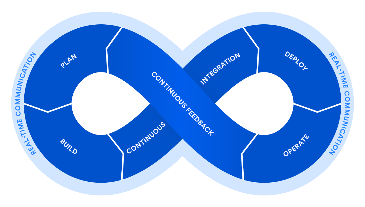 What is devops atlassian. Vector loop continuous clip freeuse library