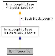 Vector loop nested