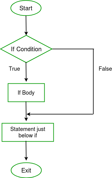 Vector loop nested. Decision making in c