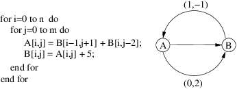 Vector loop nested. A and its mdfg
