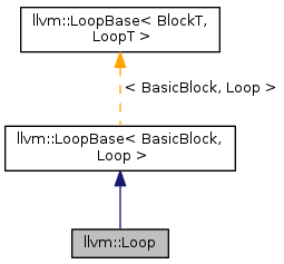 Vector loop nested. Llvm class reference collaboration