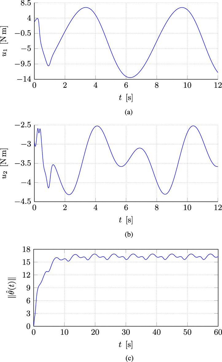 Vector loop t wave. Simulation plots of the