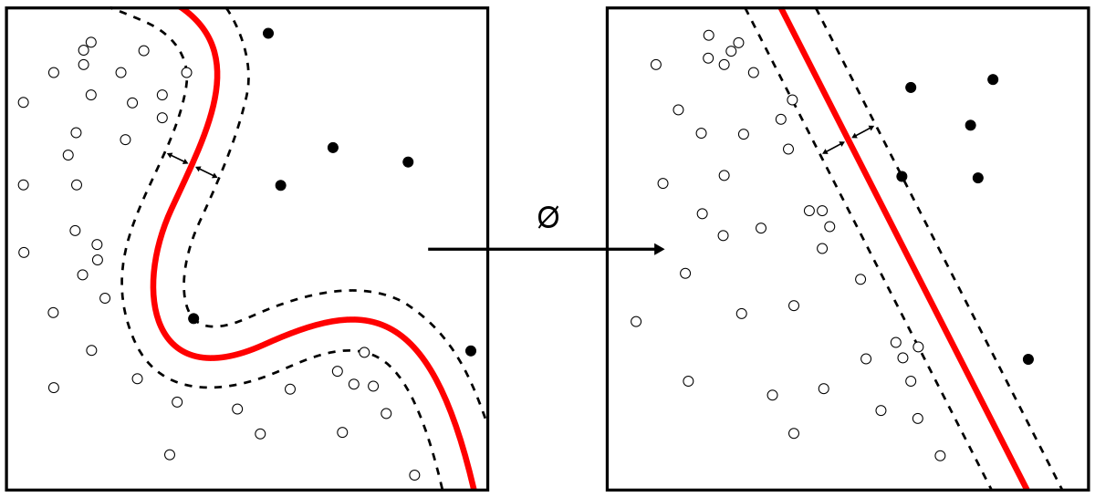 Vector machines. Support machine wikipedia