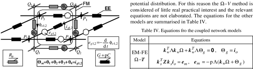 Vector magnetic scalar. Portion of an fm