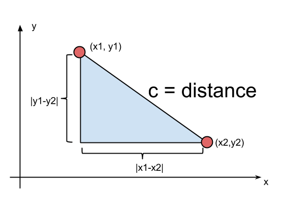 Vector maths two point. Javascript get distance between
