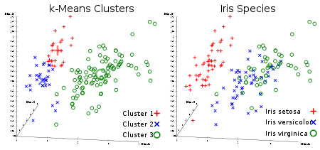 Vector average quantization methods. K means clustering wikipedia