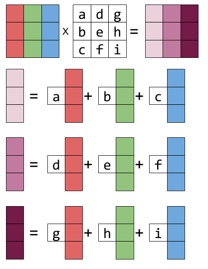 Vector means linear combination. Visualizing matrix multiplication as