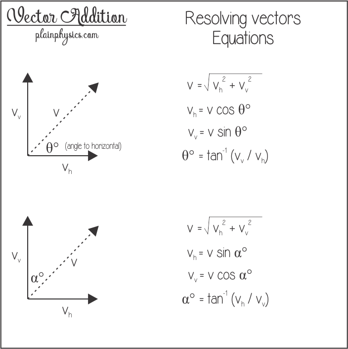 Vector means resolution. Equations used for addition