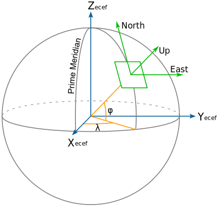 Vector measure latitude. Geographic coordinate system wikiwand