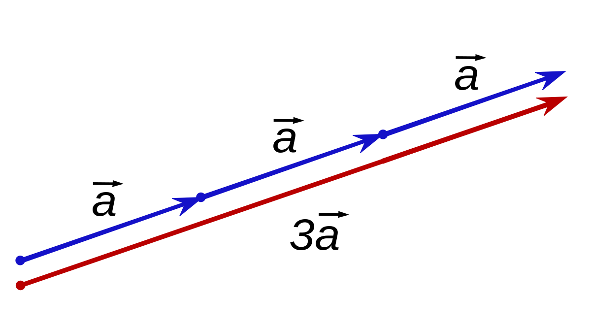 Vector means scalar. Multiplication wikipedia