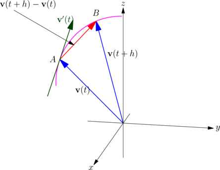 Vector normals unit normal. Muchlearning tangents and for