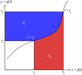 Vector notations antiderivative. Integration by parts wikipedia