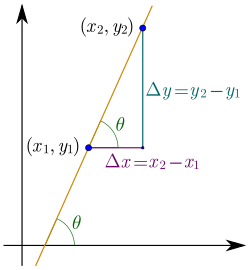 Vector notations derivative. Wikipedia slope of a