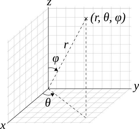 Vector notations ordered pair. Notation wikiwand spherical vectors