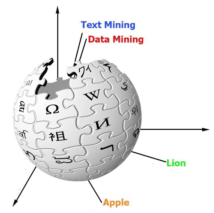 Convec embedding of wikipedia. Vector organism image freeuse
