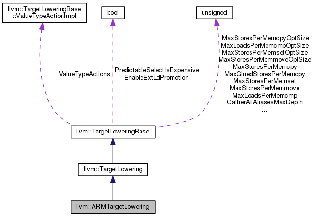 Vector pairs hook. Llvm armtargetlowering class reference