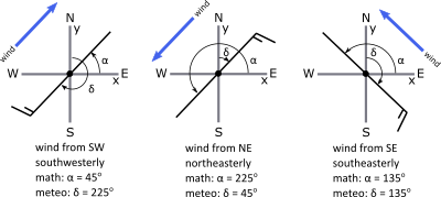 vector wind direction