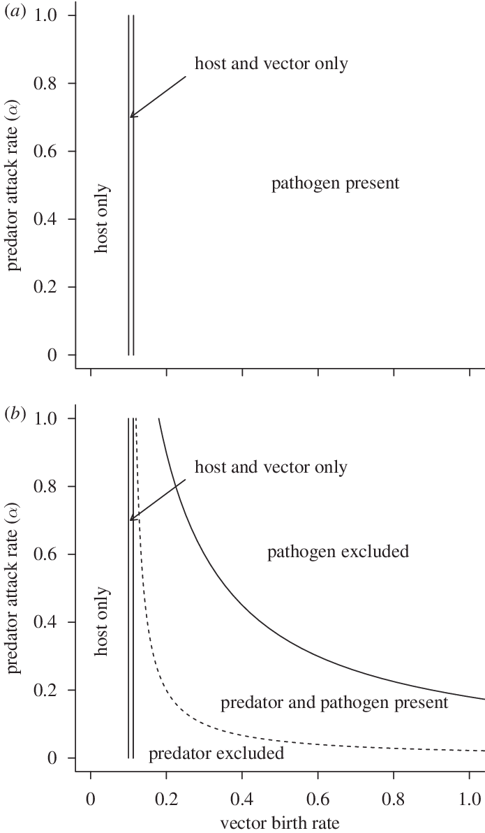 vector pathogen host