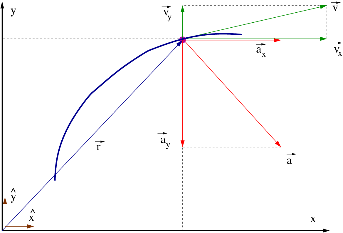 Vector pict abstract. Computational physics k n