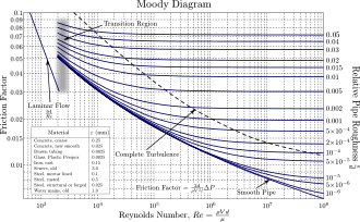 Vector pipes steam pipe. Moody chart wikipedia