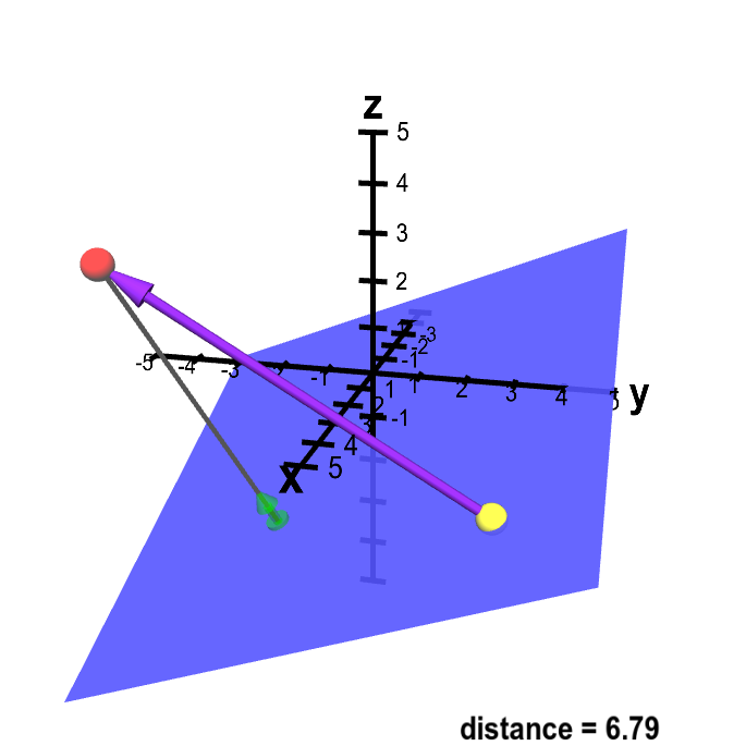 Vector point. Distance from to plane