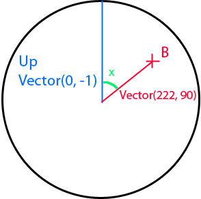 Vector point circle. C find the angle