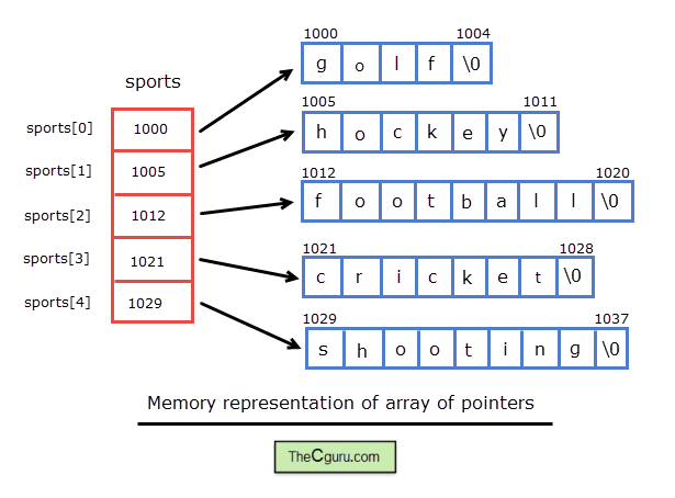 Vector syntax arrays. Array of pointers to