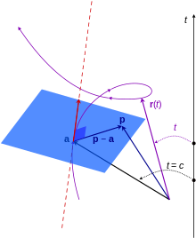 vector position cylindrical coordinate
