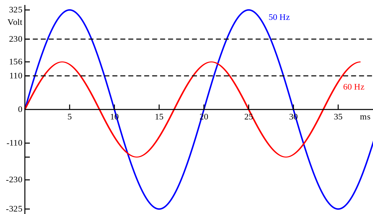Vector power electrical transformer. Utility frequency wikipedia
