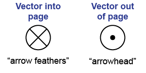 Essential physics ch force. Vector quanity arrow picture stock