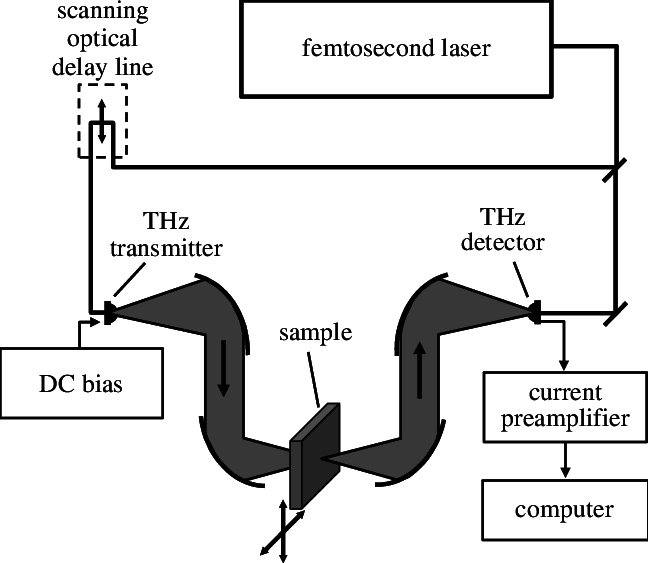 Vector scan raster. A schematic of typical