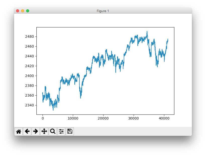 Vector stock.com stock market. A simple deep learning