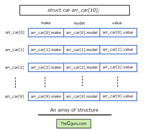 Vector syntax arrays. Array of structures in