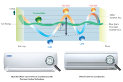 Vector system air conditioning. Systems retailer of inverter