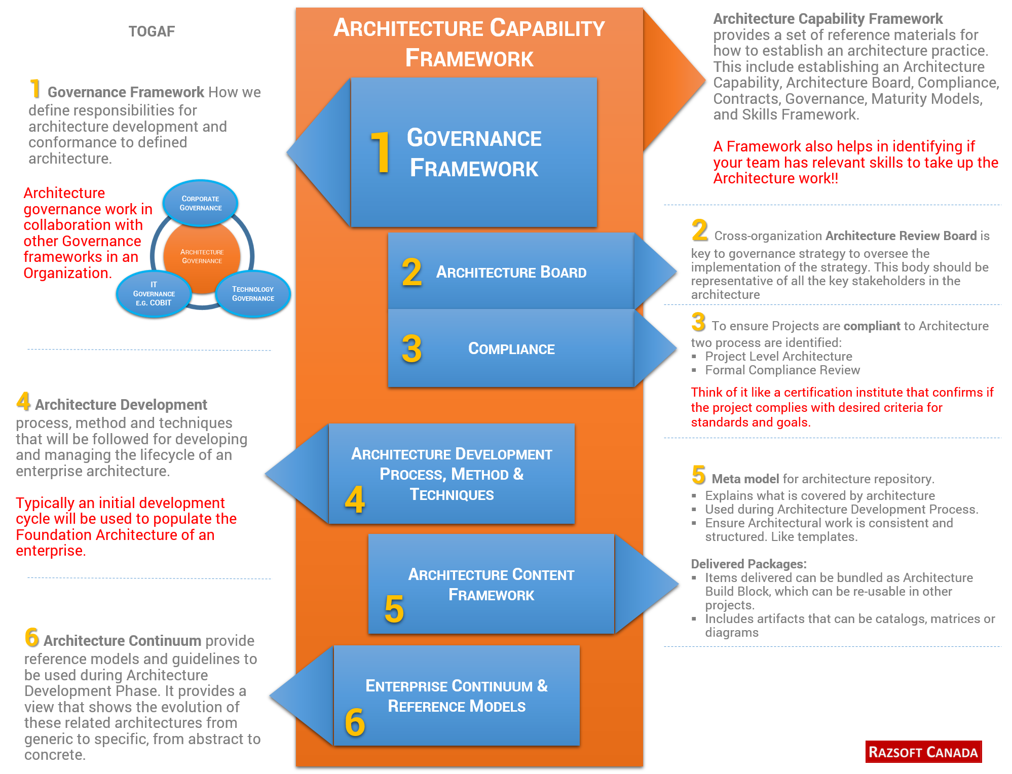 Vector system enterprise architecture. We can help you