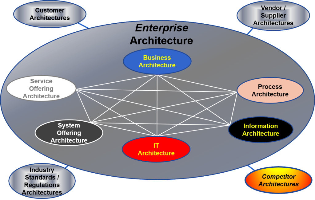 Vector system enterprise architecture. Bridging and systems thinking