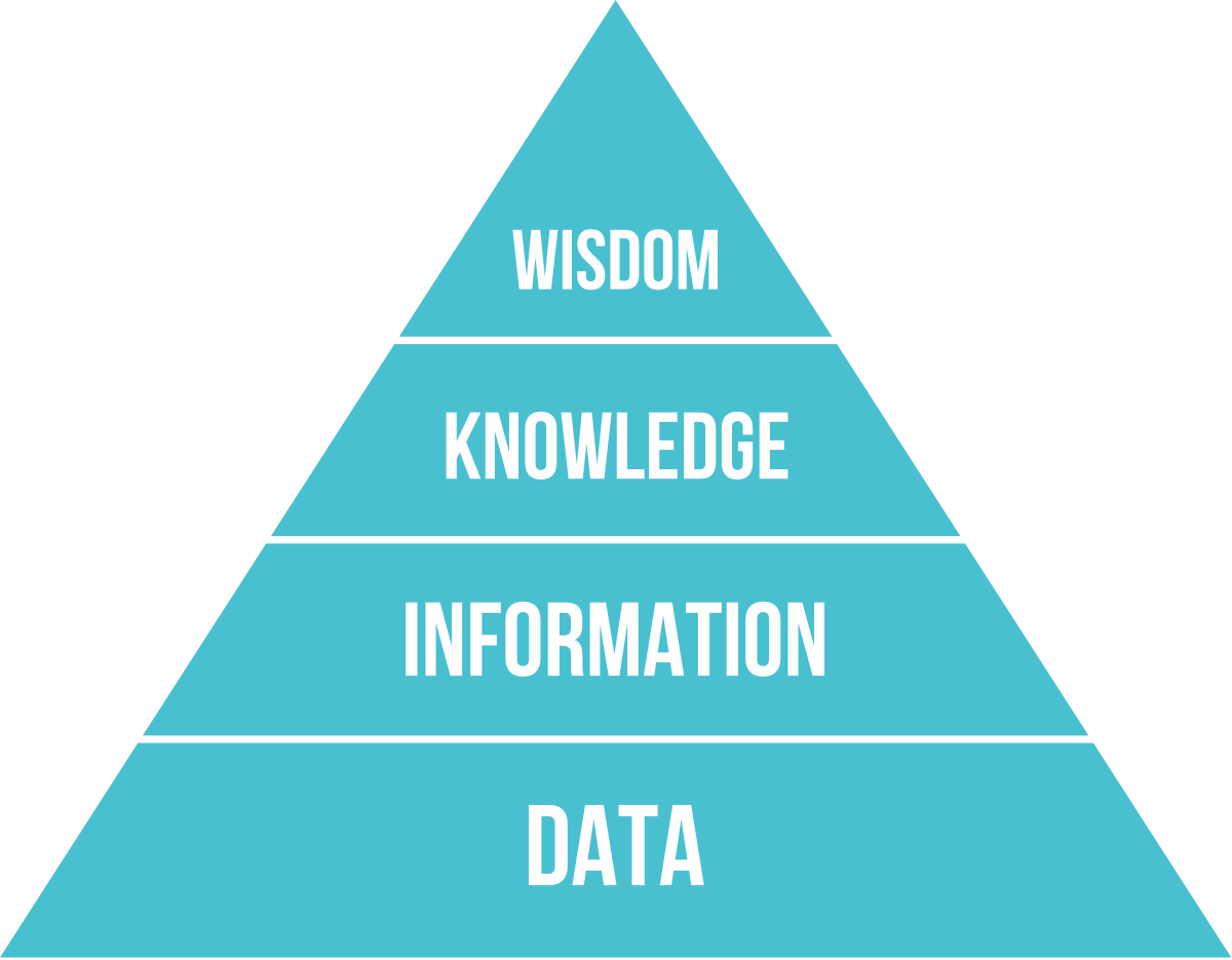 Transparent pyramid hierarchy. Dikw wikipedia