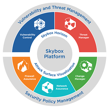 Vector securities information security. Products overview skybox view