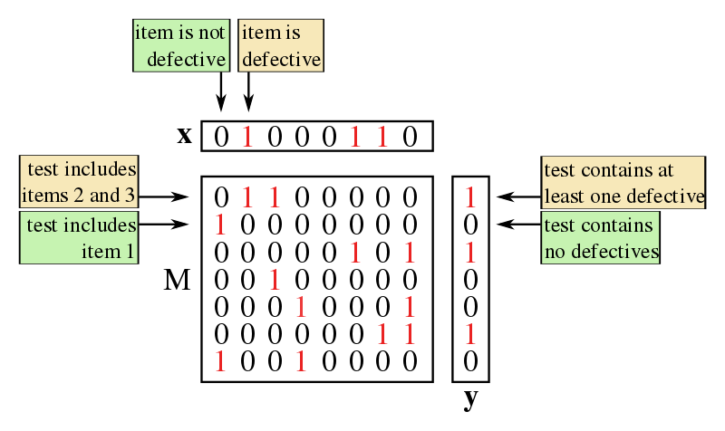 Vector testing group. Wikiwand a typical setup
