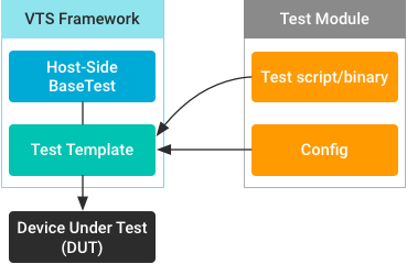 Vector testing isolated. Test templates android open