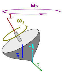 Load vector derive. Torque wikipedia the caused