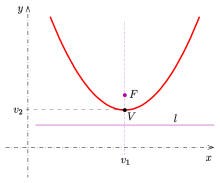 Vector translations parabola. Wikipedia axis parallel to