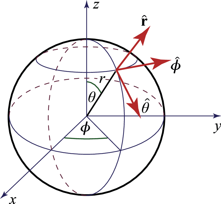 Vector units azimuthal. Definition of unit radia