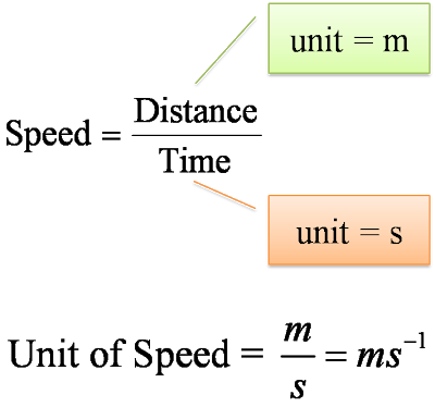 Vector units spm. Form physics chapter derived