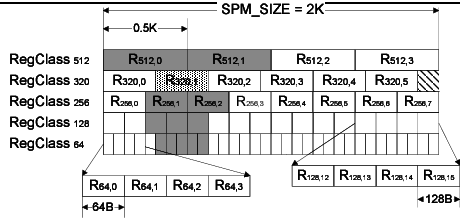 Vector units spm. An illustration of the
