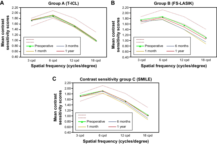 Vector vision contrast sensitivity. With functional acuity test