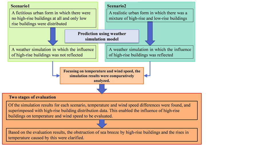 Vector wind breeze. Method for evaluating the