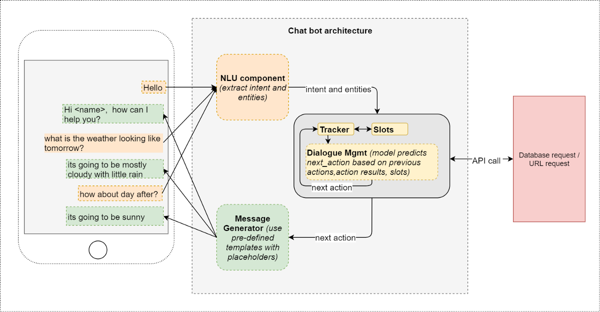 Vector working architecture. Conversational ai chat bot