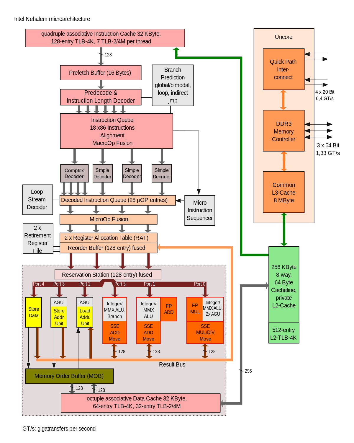 Vector working architecture. Address generation unit wikipedia
