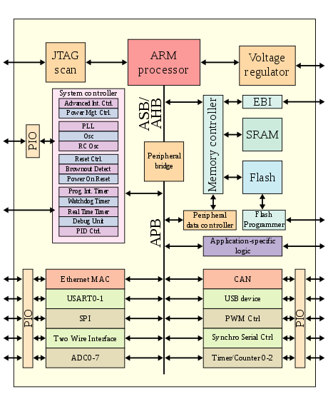 Vector working architecture. Arm wikipedia historyedit